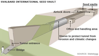The Svalbard International Seed Vault